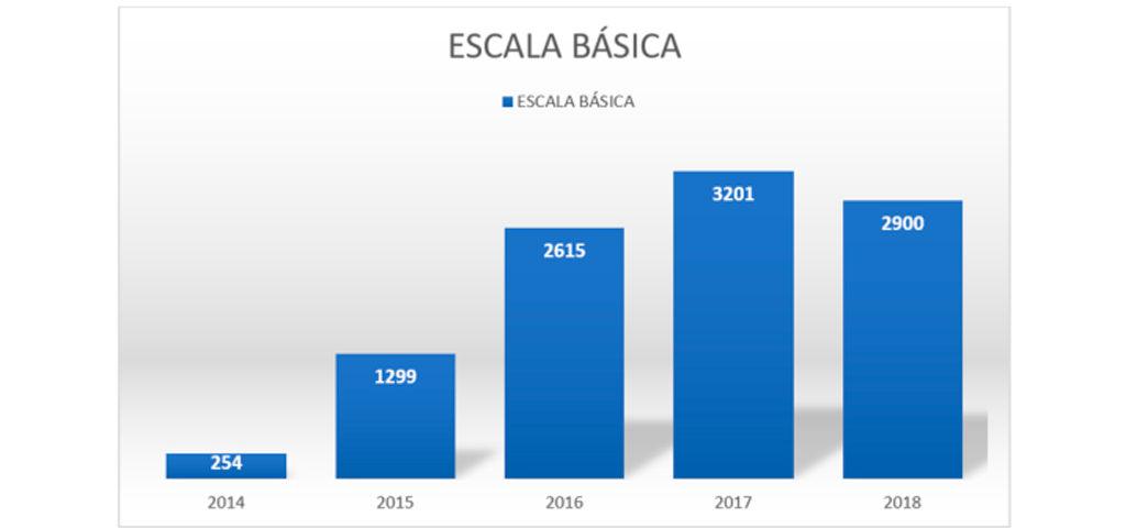 grafico escala basica